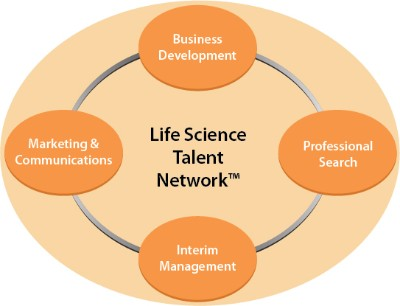 Life Science Talent Network